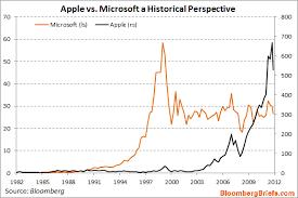 Apple Vs Samsung Chart Chart Of The Day Apple Vs Microsoft Pragmatic Capitalism