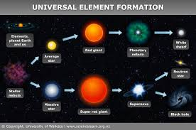 Universal Element Formation Science Learning Hub