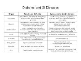 Diabetes And Gi Diseases Endocrinology Advisor