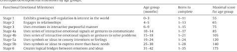 Social Emotional Growth Chart Table 4 From The Reliability And Validity Of The Greenspan