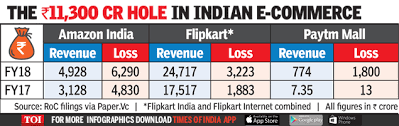 Amazon India Marketplace Loss At Rs 6 300 Crore Times Of India