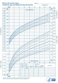 Cdc Percentile Chart For Babies Pin On Remington David 3