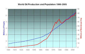 Peak Oil Carrying Capacity And Overshoot Population The