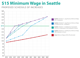 murray we have a deal seattle workers are getting a raise graphs and charts