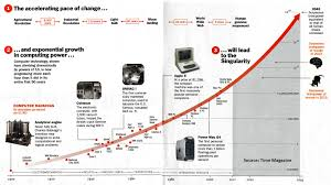 futurist ray kurzweil predicts printed organs nanorobots and the exponential curve of technological innovations leading up to the singularity as predicted by ray kurzweil