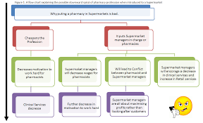 Job Chart Of Pharmacist Unscheduled Medicines Clinical Pharmacists
