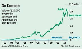 microsoft stock price history 10 000 investment in apple stock 10 years ago is worth 667 159 85