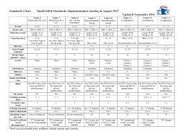 Us Soccer Standards Chart Us Soccer Mandate Soccer Goals 4x6 6 5x18 5