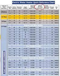Square D Starter Heater Chart 33 Meticulous Allen Bradley Motor Starter Size Chart