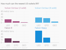 Spacex Chart How Much Can The Newest Us Rockets Lift