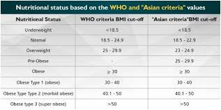 Bmi Categories Are You Healthy India Against Cancer