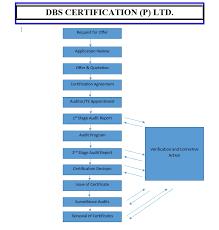 Iso Certification Process In India, Delhi, Mumbai, Chennai, Banglor ...