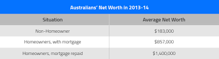 What Is Networth Net Worth And How Can It Be Calculated Budgeting Money