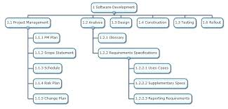 As Project Wbs Template Epc Work Breakdown Structure Made Easy ...