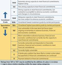 Corporate Bond Rating Chart Understanding Credit Ratings Le Blog De Ufm Team