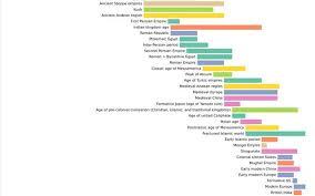 Mughal Empire Timeline Chart World History Timeline Danilo Di Cuia Observable