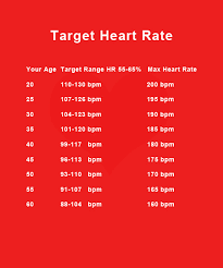 Ideal Heart Rate To Burn Fat Chart Target Heart Rate Charts