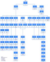 School Organisation Chart