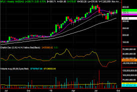 Raytheon Stock Chart 3 Big Stock Charts For Friday Netflix International Paper