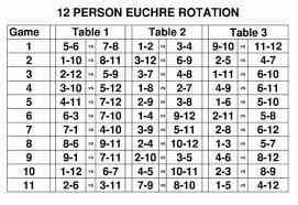 Euchre Rotation Charts For Euchre Tournament For Any Number
