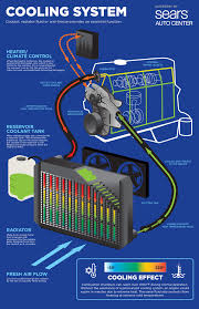 antifreeze cooling system overview