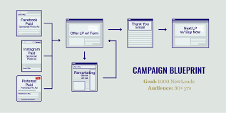 Why You Need A Campaign Blueprint Element Three