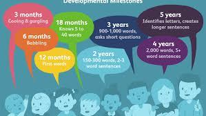 Child Vocabulary Development Chart Gifted Children And Language Development
