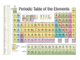 Scientific Chart Periodic Table Of The Elements White Scientific Chart Poster Print