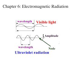 Amplitude Of Visible Light Ppt Wavelength Powerpoint Presentation Free Download Id