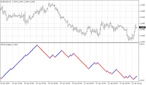Trade Off Chart Renko Charts Trader Forex Chart Trade Off How To Become