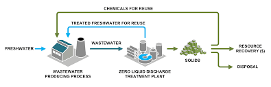 What Is Zero Liquid Discharge Why Is It Important Saltworks