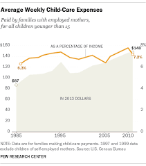 Cost Of Raising A Child Chart Rising Cost Of Child Care May Help Explain Recent Increase