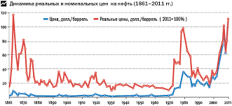 Номинальная цена Напротив после проведения народного ipo ВТБ курсовая цена его акций к началу 2012 года была ниже номинала