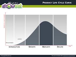 Life Cycle Chart Template Product Life Cycle Diagrams For Powerpoint