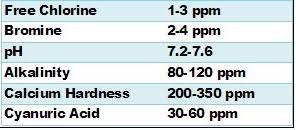 Pool Water Test Chart Pool Water Testing Blunders