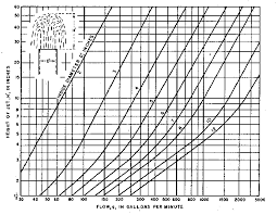 Flow Of Water Through Pipe Chart Usbr Water Measurement Manual Chapter 14 Measurements In