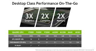 Mobile Gpu Chart Quadro Powered Mobile Workstations Provide Ultimate Creative