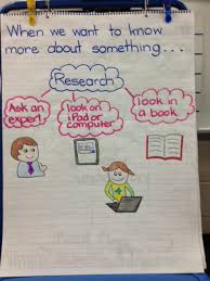 Kinder Anchor Charts Kindergarten Research