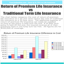 life insurance rate quotes average term life insurance rates canada 44billionlater