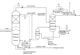 Simple Distillation Flow Chart Process Flow Diagram Of Extractive Distillation Section