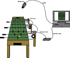 picture of autonomous foosball table