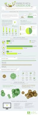 pretty much says it all this green jobs infographic is a good this green jobs infographic is a good starting point for