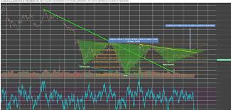 Altcoin Charts Bitcoin Analysis Volatility Quelled Whats Next