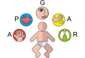 Apgar Score Test For Newborn Babies