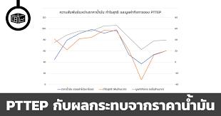 PTTEP กับผลกระทบจากราคาน้ำมัน | ลงทุนศาสตร์ Investerest.co