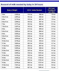 Newborn Feeding Ounces Chart 16 Range Of Breast Milk Baby Milk Intake Chart Formula