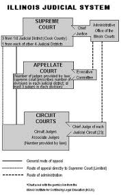 United States Court System Flow Chart Sixth Judicial Circuit Of Illinois
