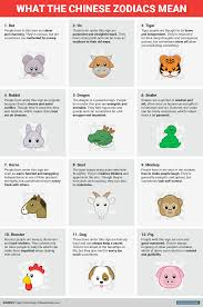 Chinese Zodiac Years Chart Happy Chinese New Year This Is What The Chinese Zodiac Says