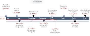 Timeline Template Made With Timeline Maker Software