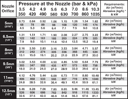 Nozzle Chart Metric Info Tools Raptor Blasting Solutions